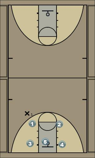 Basketball Play PRO-TRANSITION - POINT SCREEN Secondary Break
