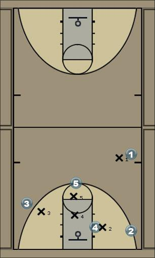 Basketball Play pick and roll motion Man to Man Set