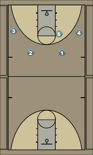Basketball Play Mroz1 Man to Man Offense