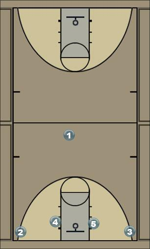 Basketball Play The Caruso Lob Man to Man Set