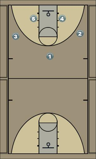 Basketball Play 3-2 motion offense Man to Man Offense