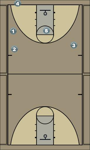 Basketball Play Iowa Man to Man Set