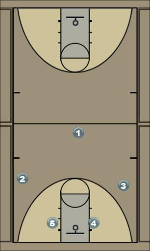 Basketball Play bulldog Man to Man Offense