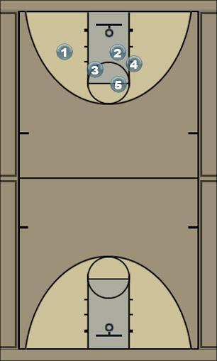 Basketball Play 14 Man to Man Offense