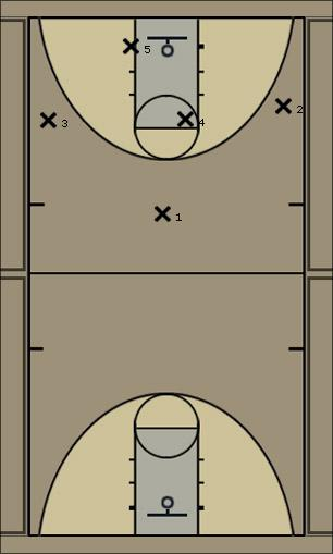 Basketball Play One Down Man to Man Offense