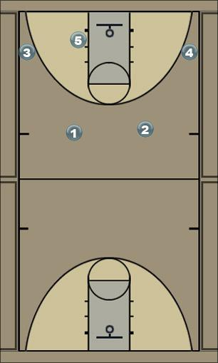 Basketball Play 2-3 Motion Set Man to Man Offense