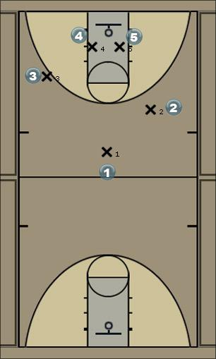 Basketball Play Florida Quick Hitter