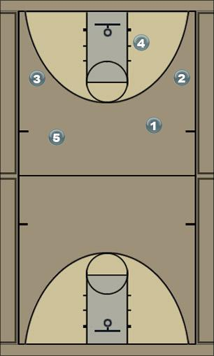 Basketball Play toscarolinasecondarybreak Man to Man Offense