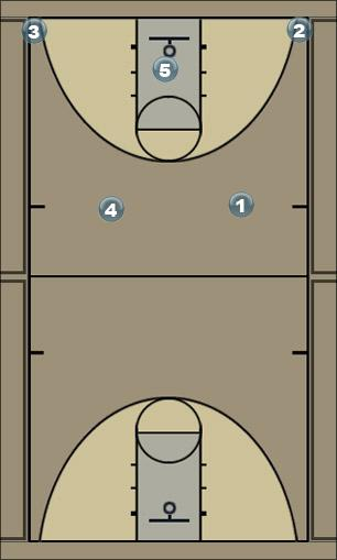Basketball Play Side 15 Man to Man Offense