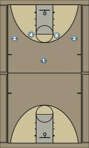 Basketball Play 1-4 Motion Man to Man Offense