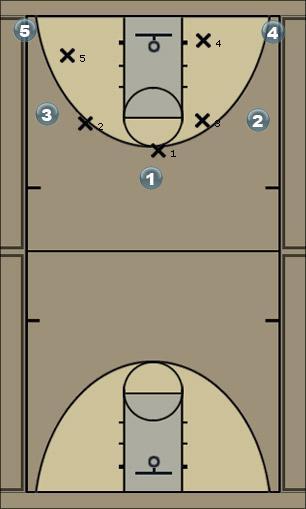 Basketball Play ;llk Man to Man Offense