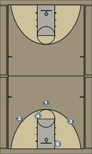 Basketball Play Georgetown left side pass Zone Play