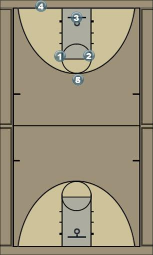 Basketball Play akcija1 Man to Man Set