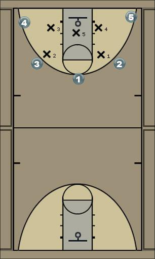 Basketball Play Quagmire Defense