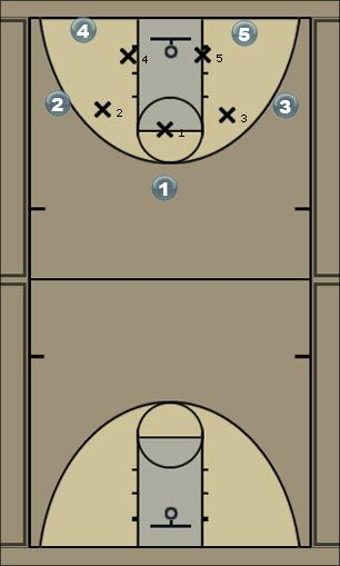 Basketball Play Easy break 3-2 Zone Defence Man Baseline Out of Bounds Play