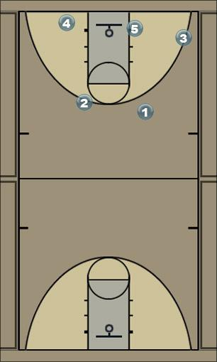 Basketball Play 1-2 Man to Man Offense