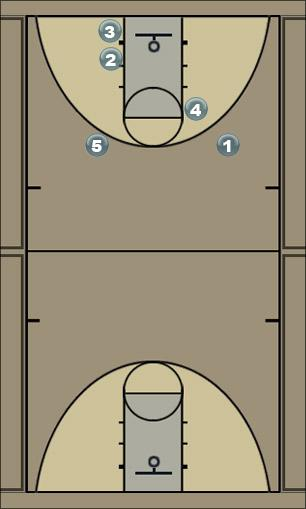Basketball Play 2-3 Man to Man Offense
