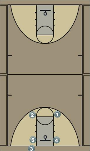Basketball Play Box/Square Man Baseline Out of Bounds Play