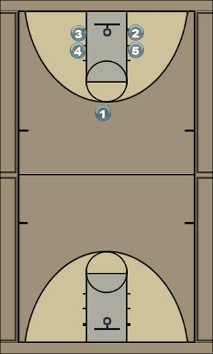 Basketball Play Box-1 Man to Man Offense