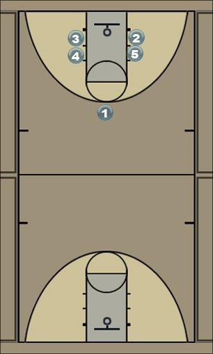 Basketball Play Box-2 Man to Man Offense