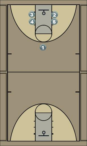 Basketball Play 2-4 Man to Man Offense