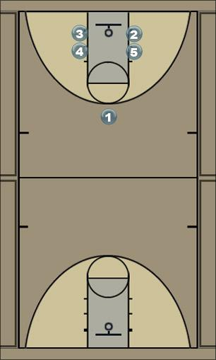 Basketball Play Box-5 Man to Man Offense