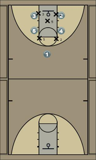 Basketball Play AE - Motion (option 1) Man to Man Offense