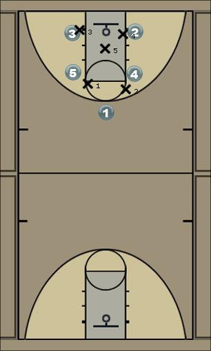 Basketball Play ae motion (option #1) Man to Man Offense