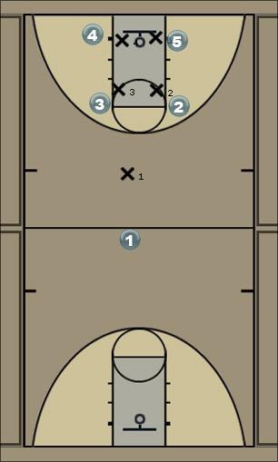 Basketball Play AE Motion (option #2) Man to Man Offense