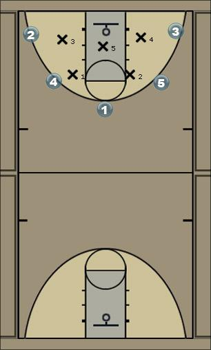 Basketball Play Anchor Man to Man Offense