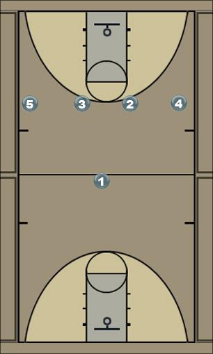 Basketball Play 4 HIGH Defense