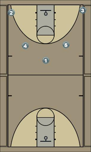 Basketball Play Kansas Man to Man Offense
