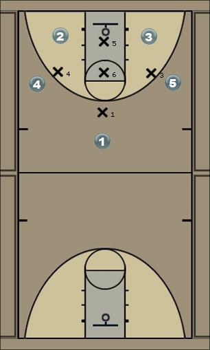 Basketball Play 1-3-1 Triple Threat Zone Play