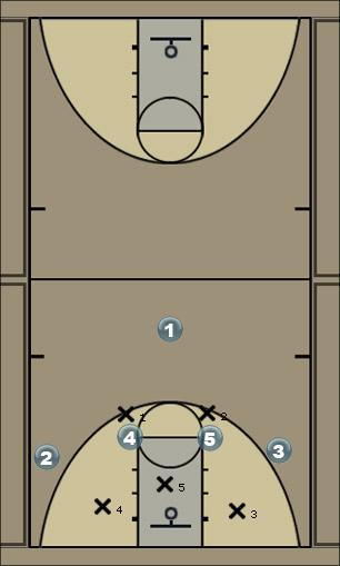 Basketball Play 41 basic Sideline Out of Bounds