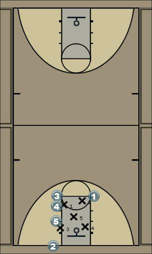 Basketball Play 4-1 Zone Baseline Out of Bounds