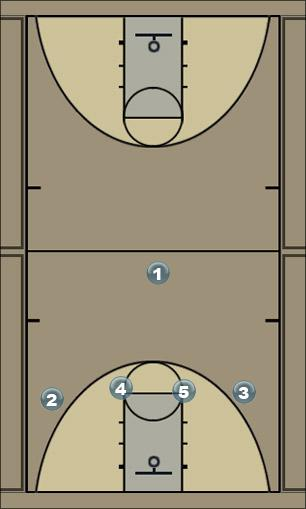 Basketball Play base line 4 Man to Man Offense
