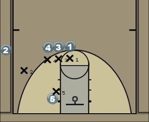 Basketball Play Basic 1-4 Coninuity Man to Man Offense