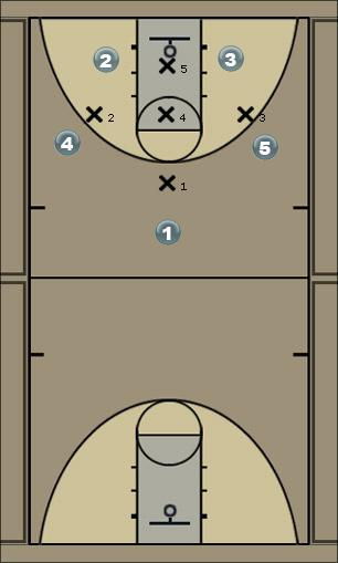 Basketball Play 1-3-1 PF Entry Zone Play