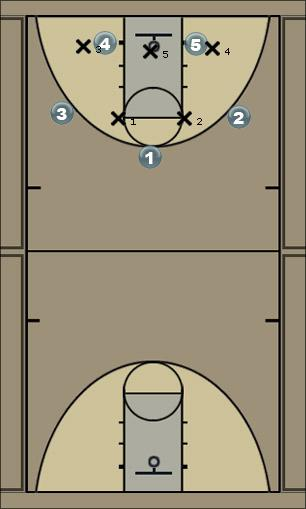Basketball Play Double Down Left #1 Man to Man Set