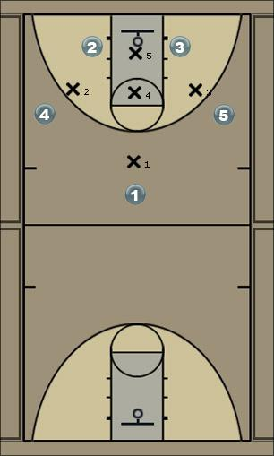 Basketball Play 1-3-1 Pick & Roll Zone Play