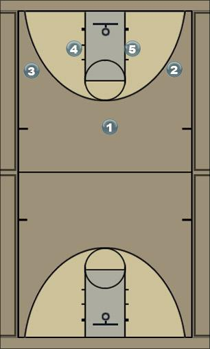Basketball Play 1-3-1 PG Penetrate Zone Play
