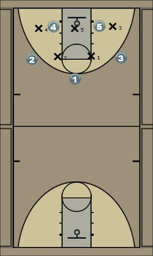 Basketball Play Motion on 2-3 Zone Man to Man Set