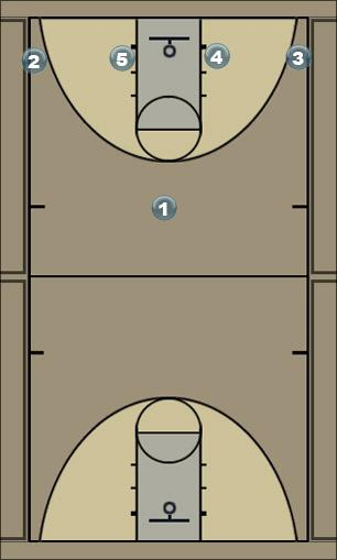 Basketball Play 1-4 lob Man to Man Set