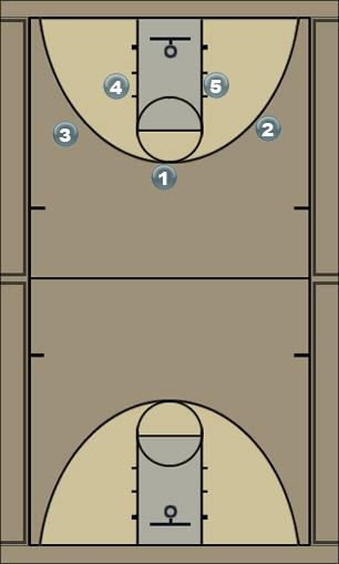 Basketball Play Single - Double Man to Man Offense