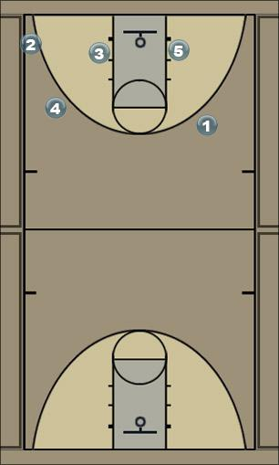 Basketball Play 15 iso Man to Man Offense