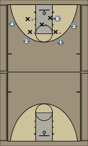 Basketball Play 4 Down Low Man to Man Offense