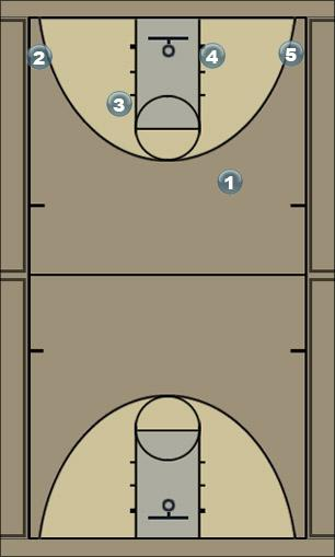 Basketball Play Open Gap Man to Man Offense