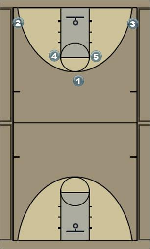 Basketball Play Triangle Overload Man to Man Offense