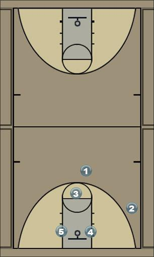 Basketball Play 3 down low multi pics for 3 Man to Man Offense