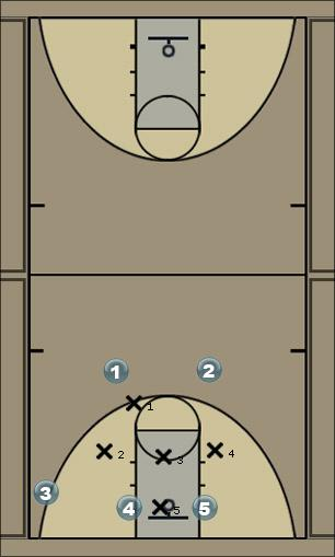 Basketball Play Crestmont 4 V4 Screens dribble Quick Hitter